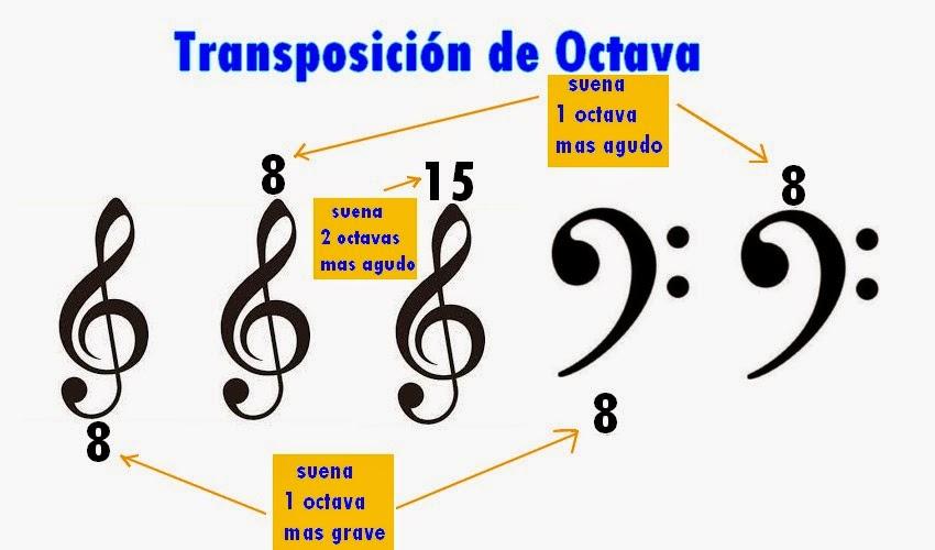 Transposición de octava de las claves de sol, fa y do