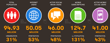 50.05 triệu người dùng Internet chiếm 53% dân số Việt Nam