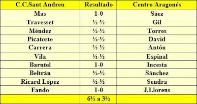 Resultados de la vuelta del play-off de ascenso del año 1959