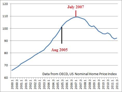 When Will the Canadian Housing Bubble Burst? | Toronto Condo Bubble