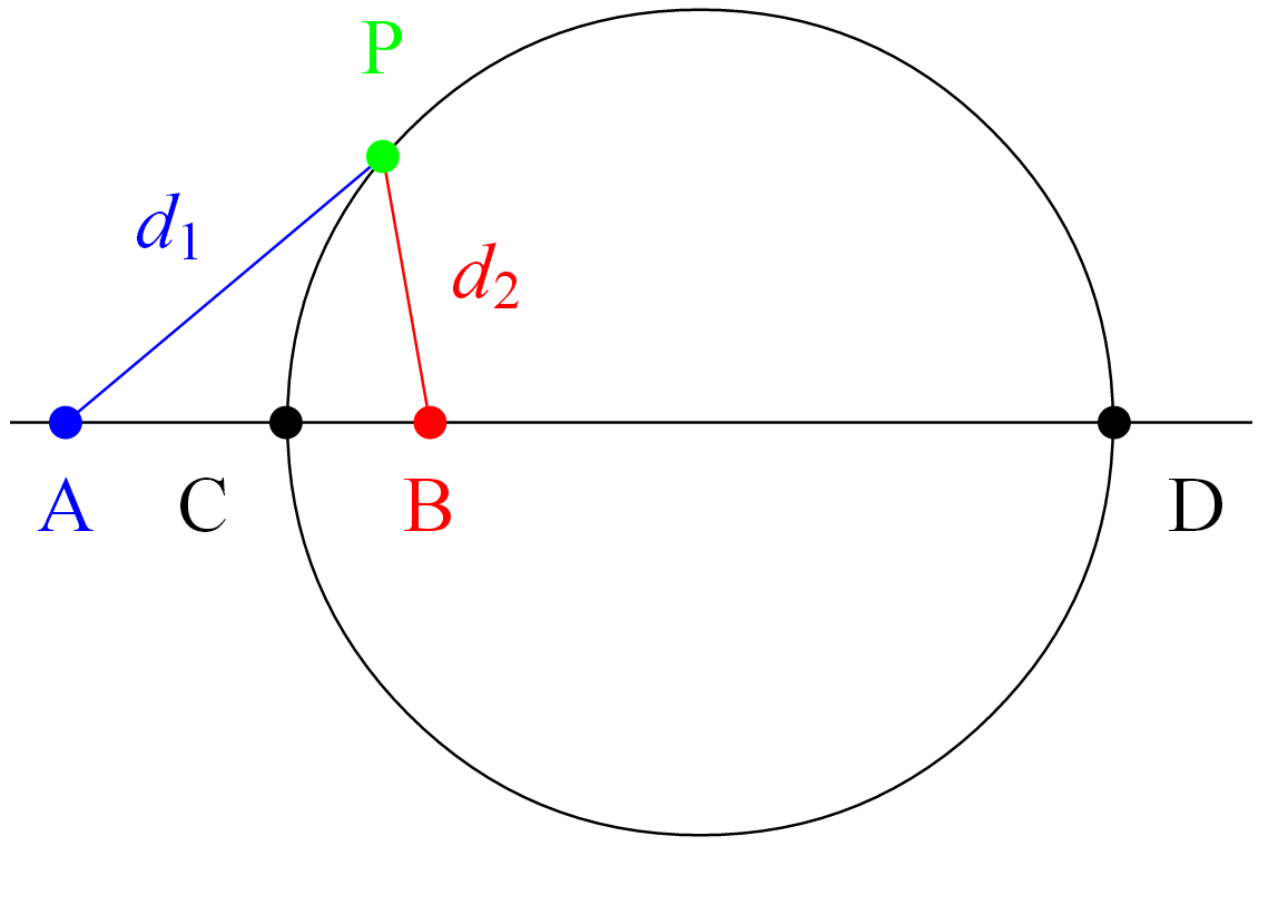 Geometry Help Equation Of A Circle