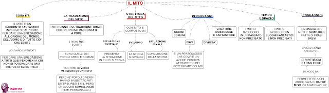 mappedsa mappa mappe dsa disturbi specifici apprendimento schema dislessia bes risorse compensative misure strumenti compensativi epica italiano medie superiori mitologia mito cosa è il letteratura