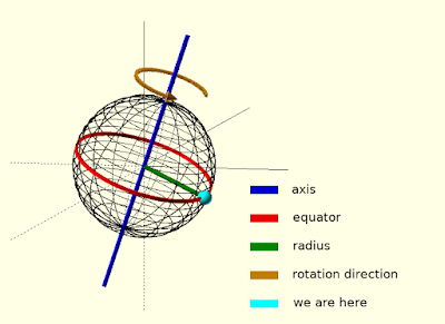 Earth circular motion