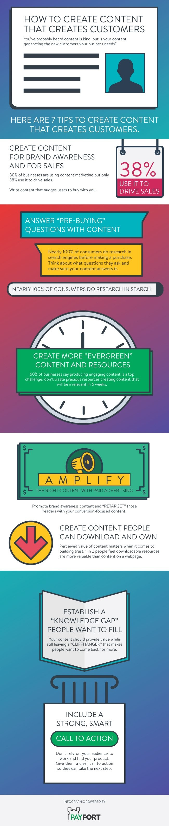 How To Create Content That Creates Customers - #infographic