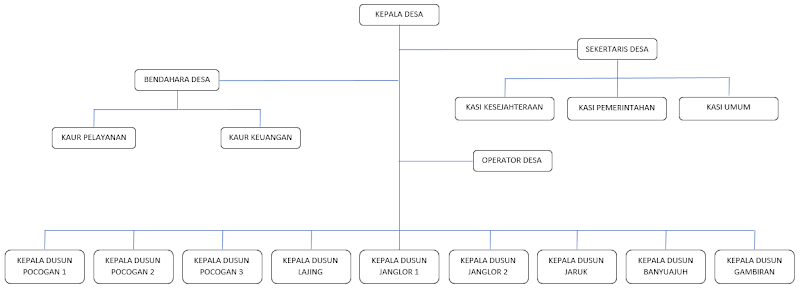 Struktur Pemerintahan di Desa Lajing