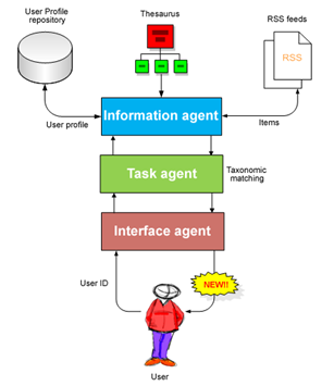 Agent Information Push Mechanism