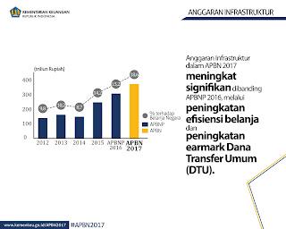 APBN Infrastruktur