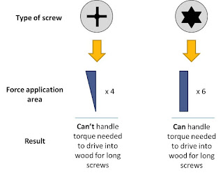 Comparison of Torx and Phillips force application
