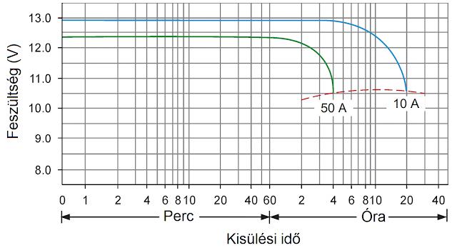 Közeljövő  Akkumulátorok 70e81e9b3b