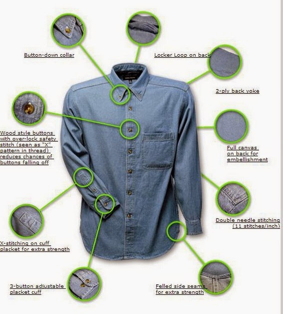 Overview of denim fabric types and manufacturing process for Types of denim shirts