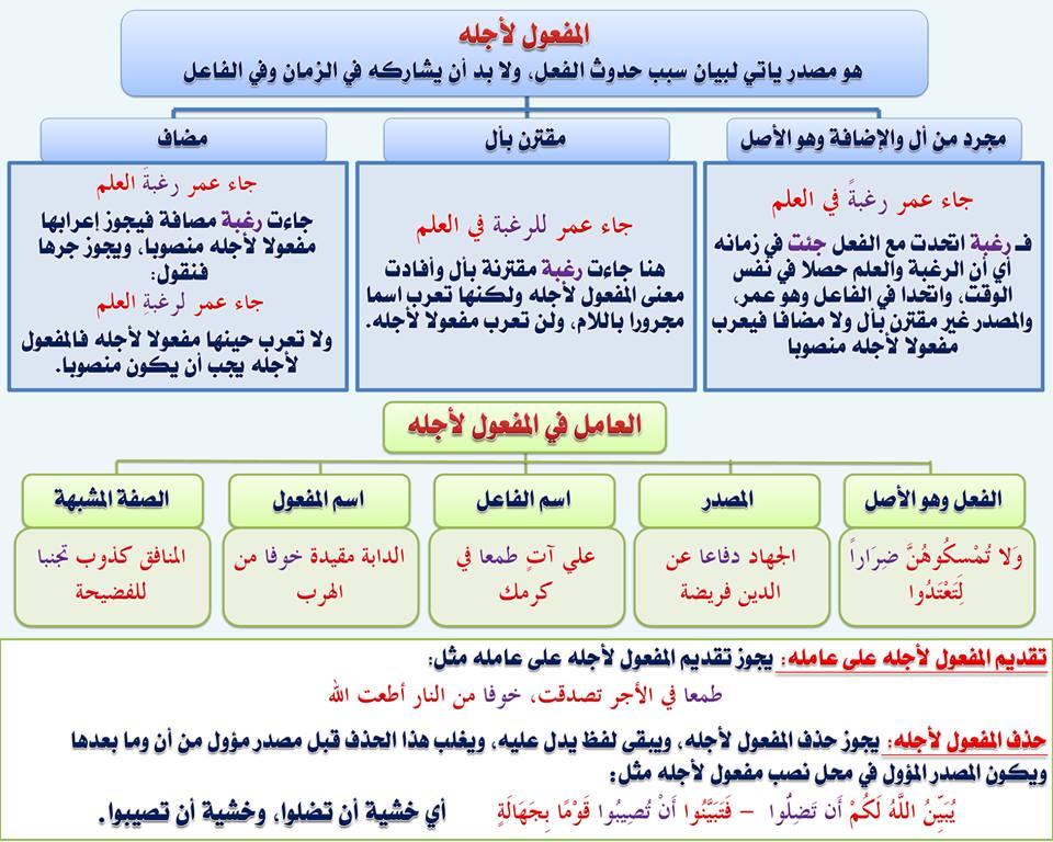 بالصور قواعد اللغة العربية للمبتدئين , تعليم قواعد اللغة العربية , شرح مختصر في قواعد اللغة العربية 84.jpg