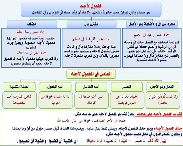 """انفراد.... كل قواعد اللغة العربية لطلاب """"ابتدائي - اعدادي - ثانوي"""" في صورة لوحات مبسطة مع الشرح والتدريبات 84"""