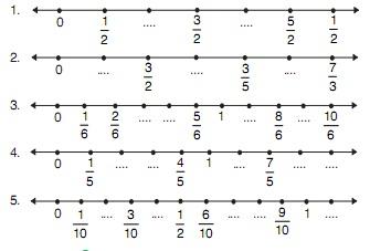 Kumpulan Soal Pecahan Matematika Kelas 3 SD  Kumpulan Soal