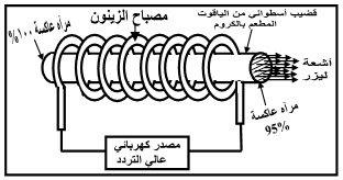 جهاز ليزر الياقوت، استخدام جهاز ليزر الياقوت، مكونات جهاز ليزر الياقوت، شرح عمل جهاز ليزر الياقوت، خصائص أشعة الليزر، استخدامات أشعة الليزر، أنواع الليزر، انتاج الليزر، شرح دروس فيزياء الصف الثالث الثانوي، منهج اليمن، الوحدة السادسة الإشعاع والمادة
