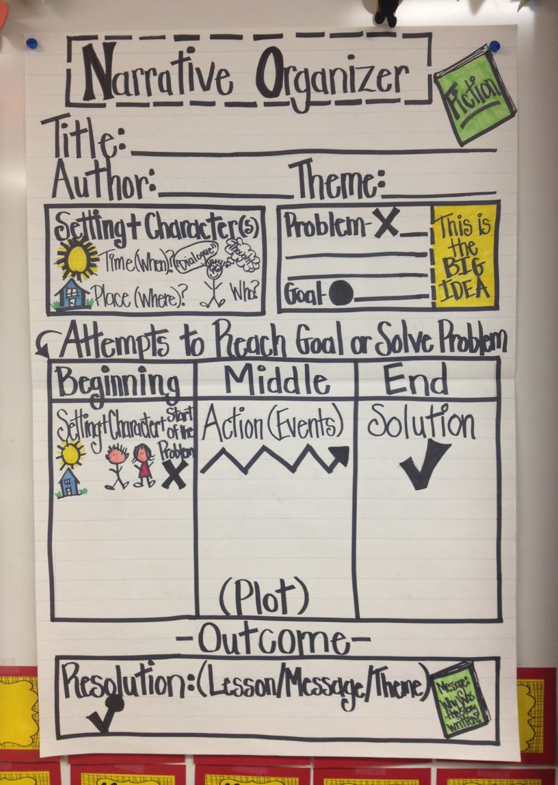 Narrative Writing Anchor Chart Kindergarten