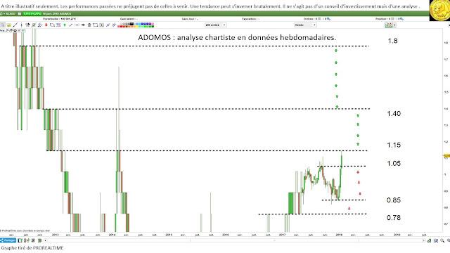 Investir ADOMOS avec analyse technique [17/01/18]