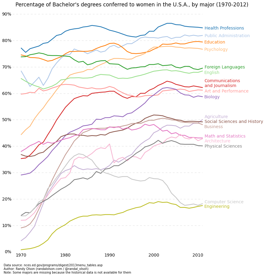 Percentage of bachelor's degrees conferred to women, by major (US, 1970-2012)