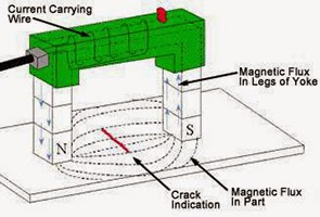 Magnetic Particle Inspection to Find Discontinuities | NDT