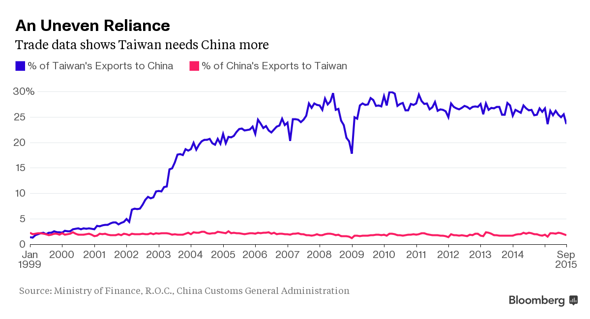 the strength of taiwans economy and international trade