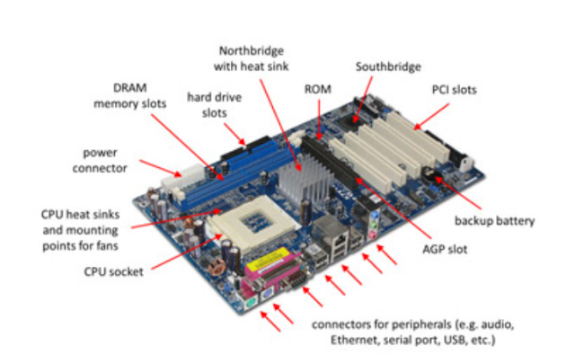 Photograph of a typical motherboard with the most important parts labeled