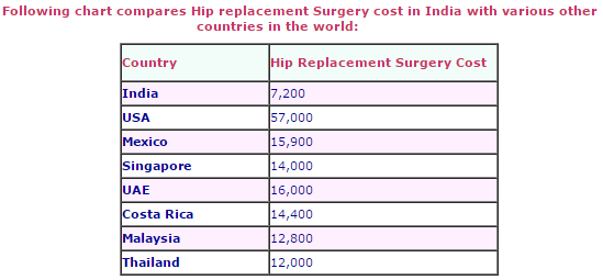 Hip Replacement Surgery Cost benefits in India