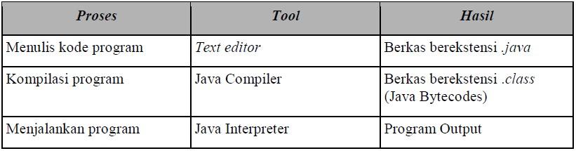 fase dari java dalam bentuk tabel