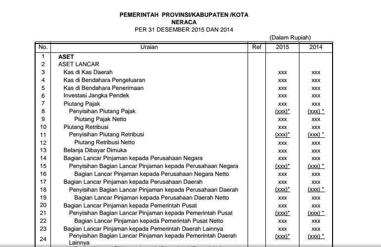 Akuntansi Pemerintahan Surat Komite Standar Akuntansi Pemerintahan Ksap Lembar Muka Laporan Keuangan Pemerintah Daerah