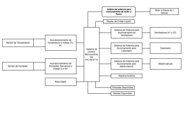 Fig. Diagrama de bloques del sistema de control de la