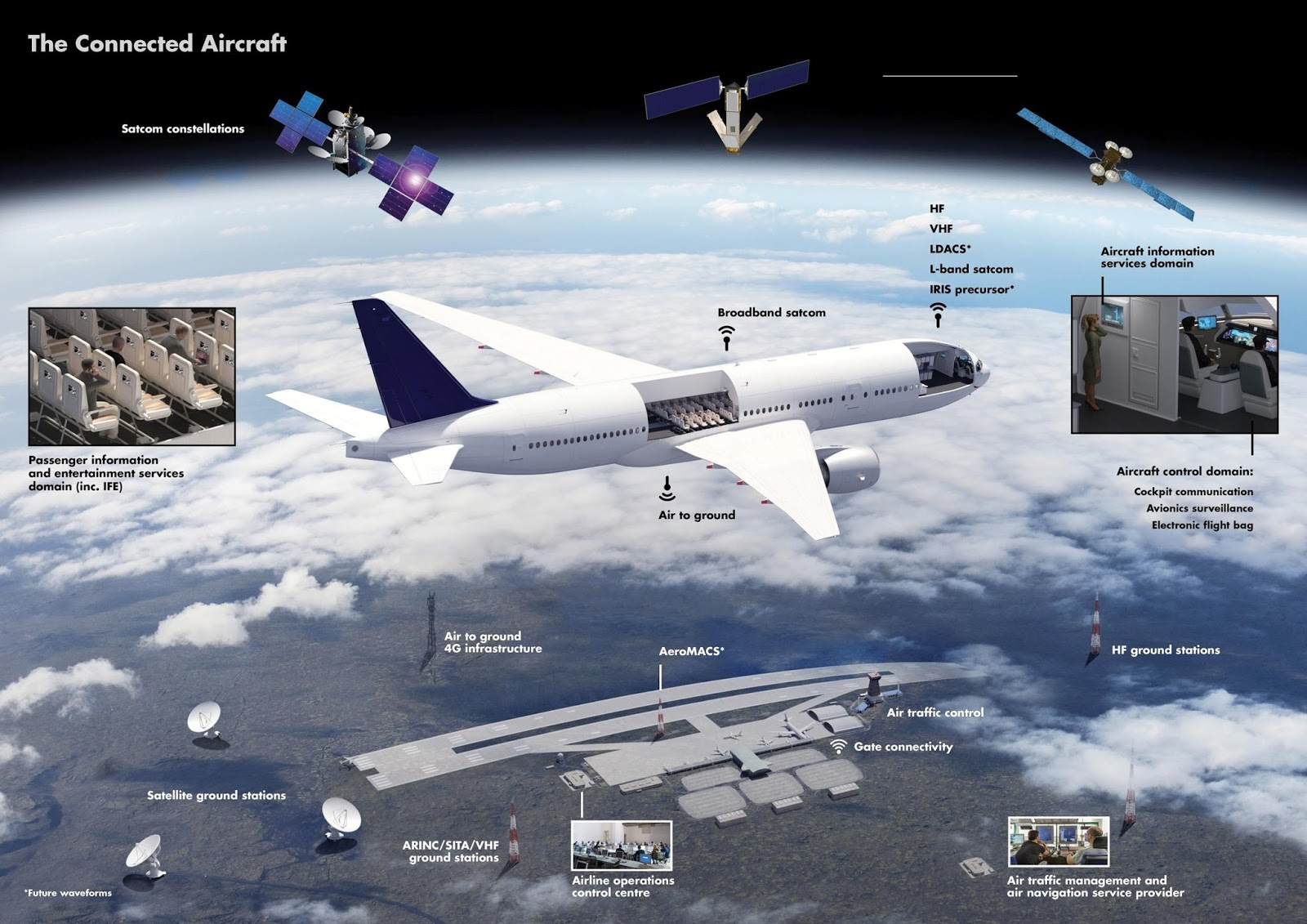 Electronic Note: The Aircraft Data Domains