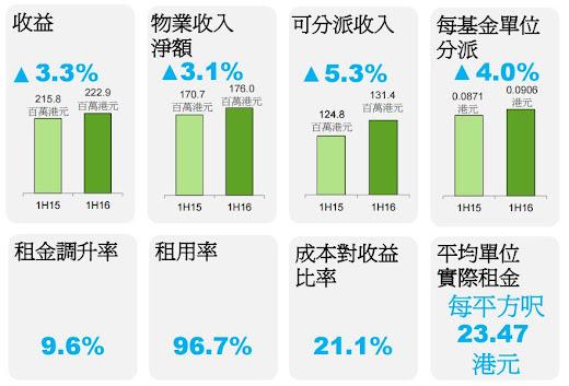 泓富產業信託(0808)  2016年 中期業績