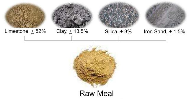 Pengertian # perbedaan antara semen,Mortar dan Beton
