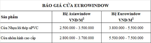 Bảng báo giá cửa nhựa lõi thép Eurowindow và giá cửa nhôm Eurowindow