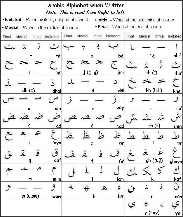 The Arabic Alphabet - Chart