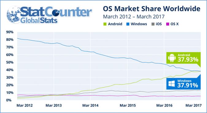 statcounter windows vs linux