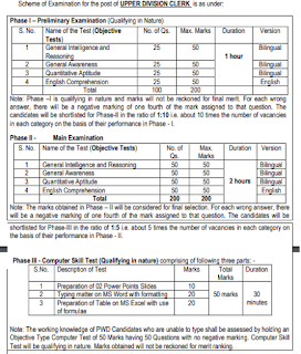 Exam Pattern and Syllabus for ESIC UDC Upper Division Clerk Jobs Recruitment 2019