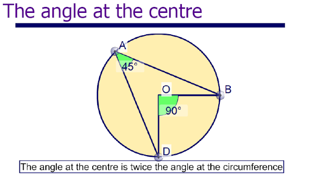 important rules of circle,