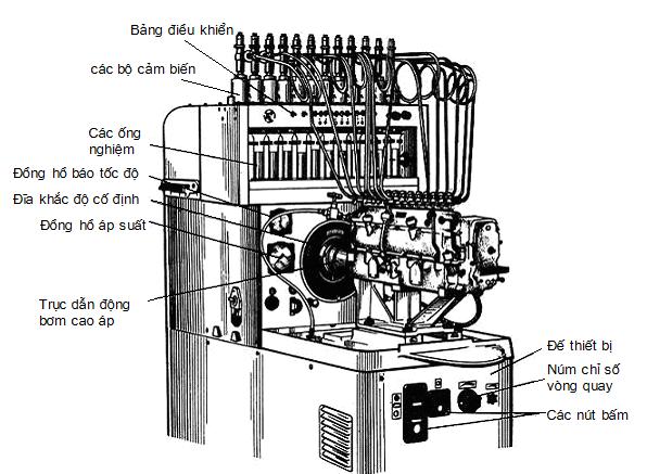 Thiết bị kiểm tra điều chỉnh bơm cao áp CATA-3