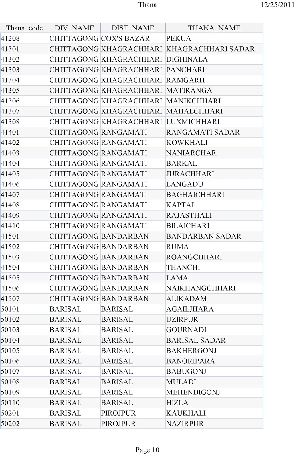 Chittagong District Thana Code