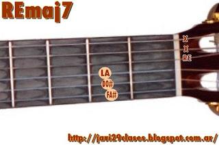 REmaj7 Acorde de guitarra