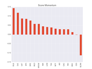 score momentum etf 2017