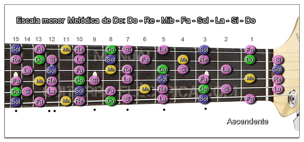 Escala Guitarra menor Melódica (Do - C) Zurdo