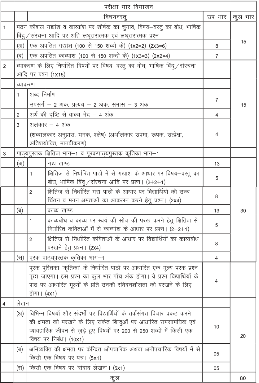 CBSE Syllabus for Class 9 Hindi Course A 2017-18