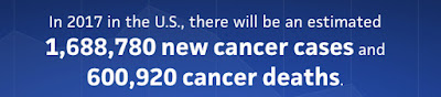 In 2017 in the U.S., there will be an estimated 1,688,780 new cancer cases and 600,920 cancer deaths.