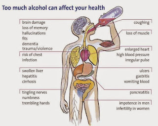 Effects Of Drinking Alcohol After Giving Blood