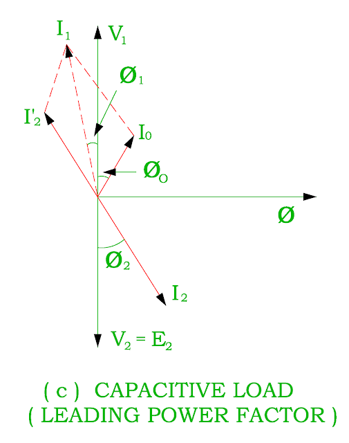 vector-diagram-of-transformer-on-load-for-leading-power-factor.png