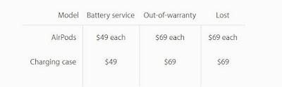Apple Merilis Biaya Servis Baterai AirPods Yang Masih Garansi