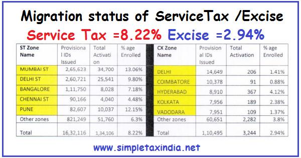 Service Tax Return: Service Tax Return Challan