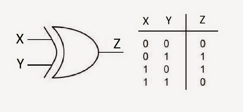 Electrical Mind: Quartus II: XOR gate using verilog design