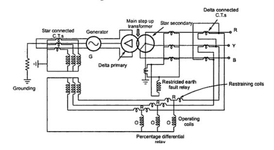 Generator Protection: Generator Protection Explained