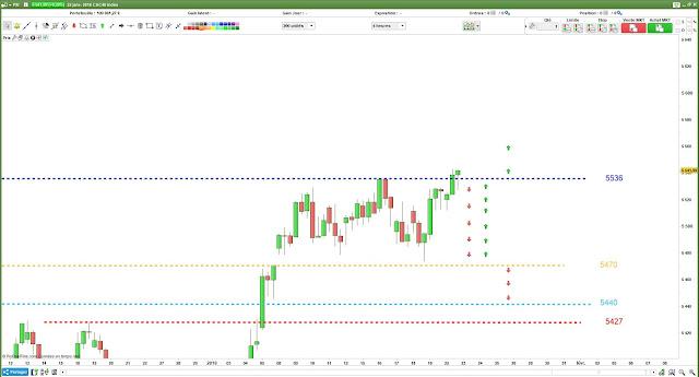 Plan de trade CAC40 $cac [23/01/18]